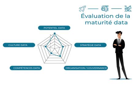 Evaluation de la maturité data